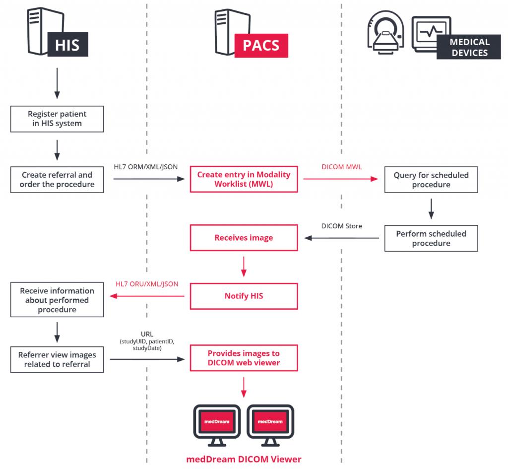 MedDream PACS Server DICOM HL7 scheme