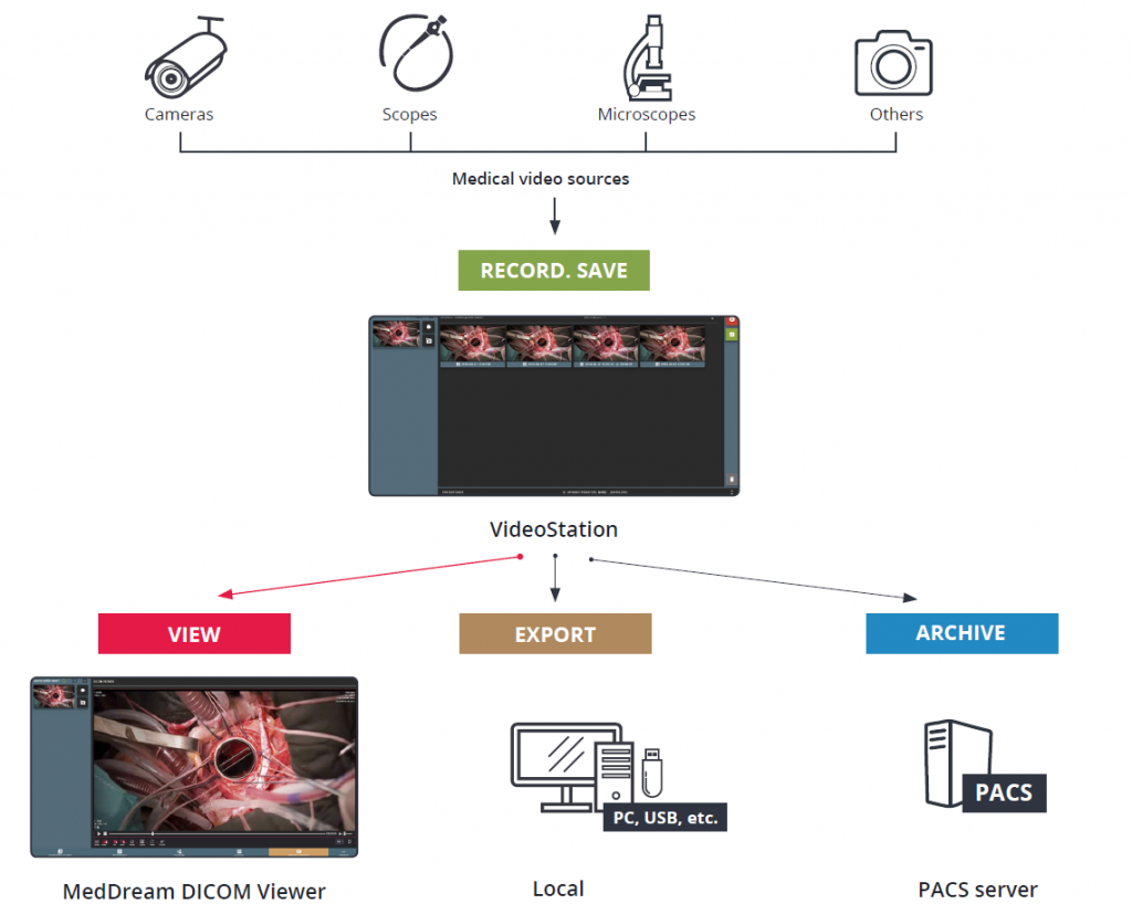 MedDream Medical Video Recording Station Workflow